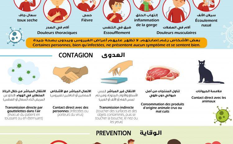 Mesures de protection essentielles contre le nouveau coronavirus